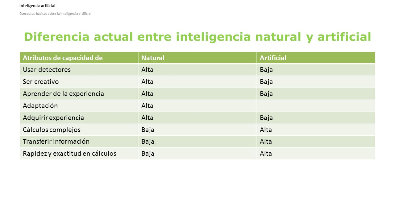 Diferencia actual entre inteligencia natural y artificial