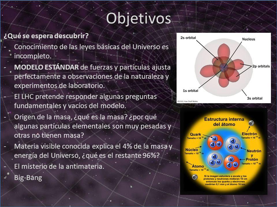 Resultado de imagen de Uno de los grandes objetivos del LHC Run 2