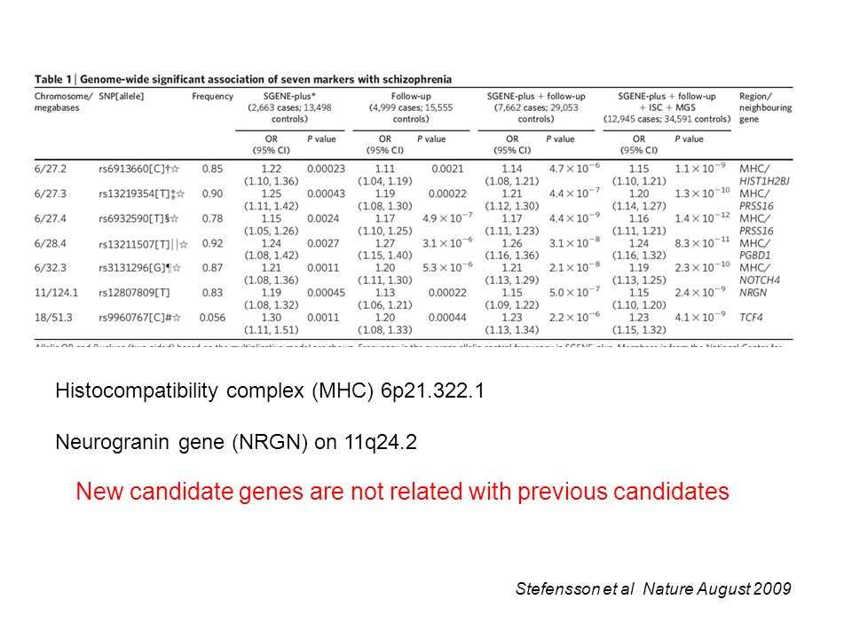 New candidate genes are not related with previous candidates