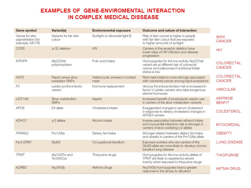 EXAMPLES OF GENE-ENVIROMENTAL INTERACTION IN COMPLEX MEDICAL DISSEASE