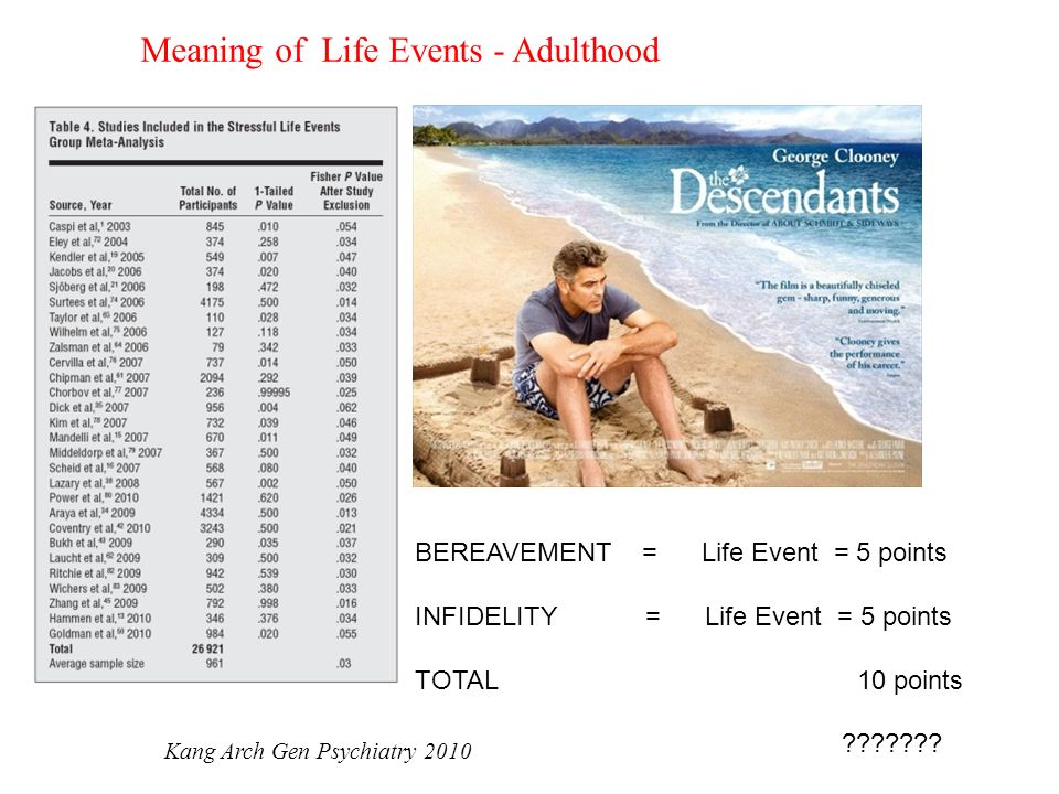 Meaning of Life Events - Adulthood