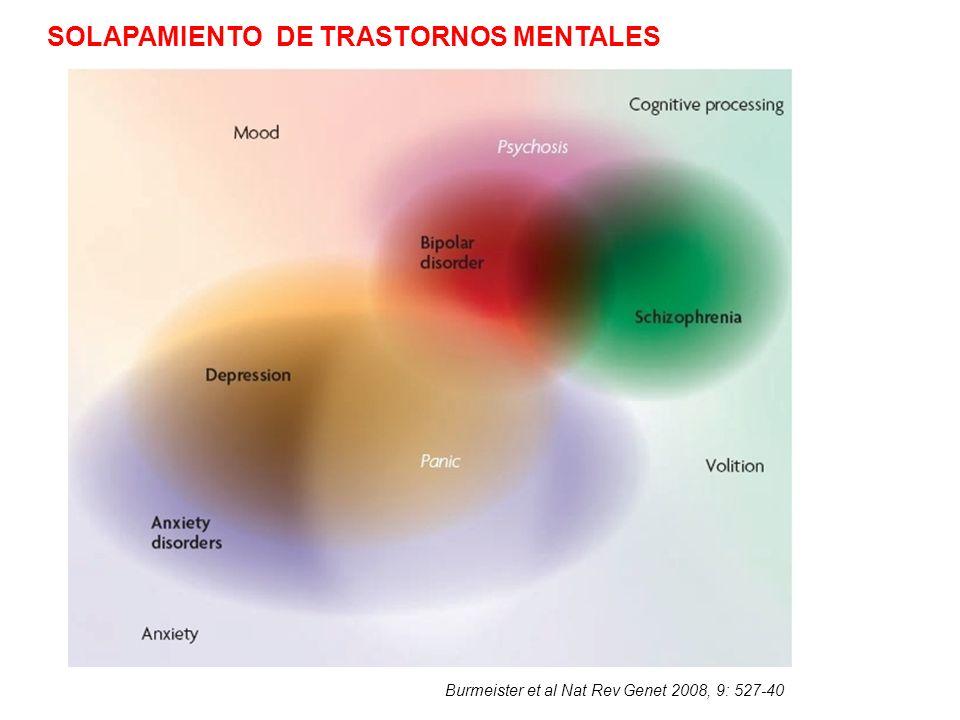 SOLAPAMIENTO DE TRASTORNOS MENTALES
