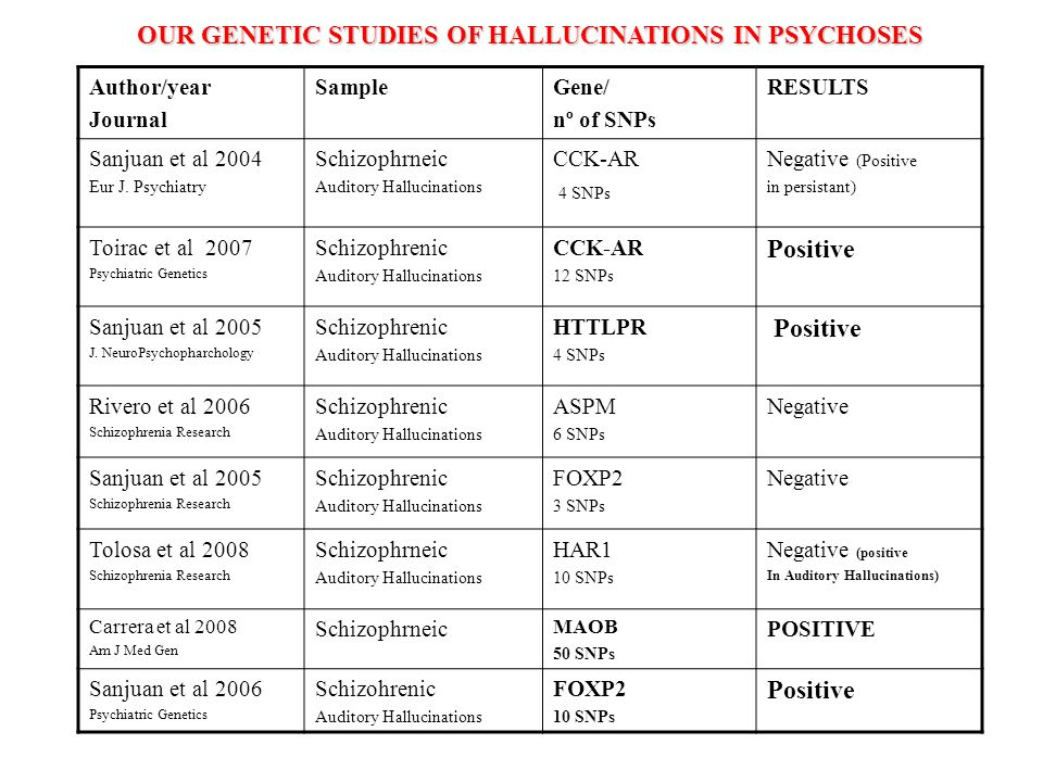 OUR GENETIC STUDIES OF HALLUCINATIONS IN PSYCHOSES