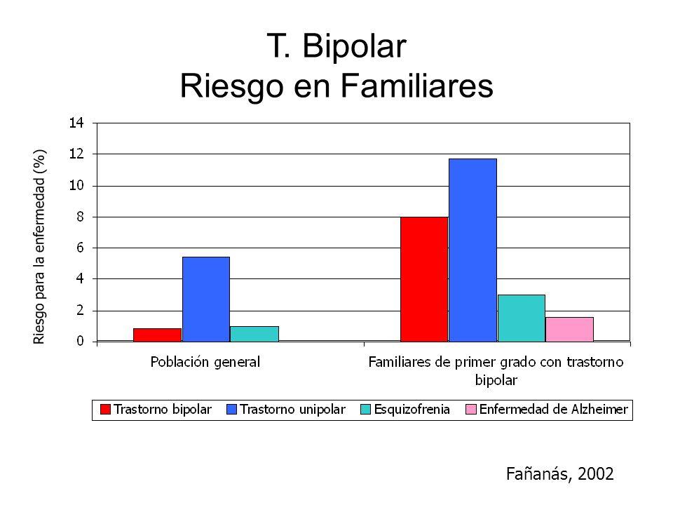 T. Bipolar Riesgo en Familiares