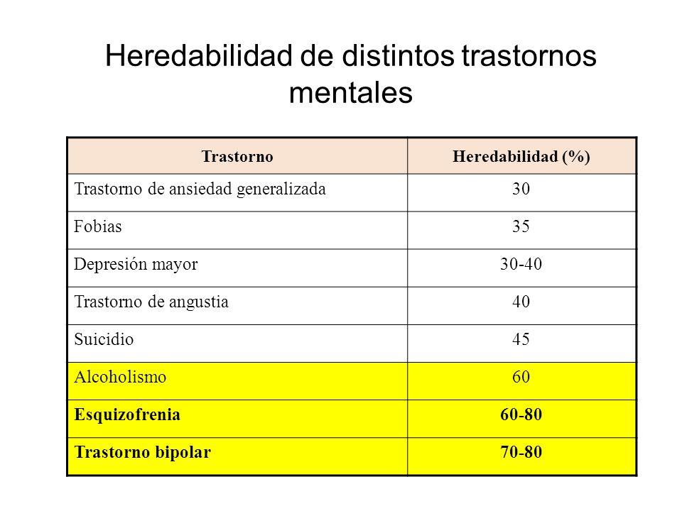 Heredabilidad de distintos trastornos mentales