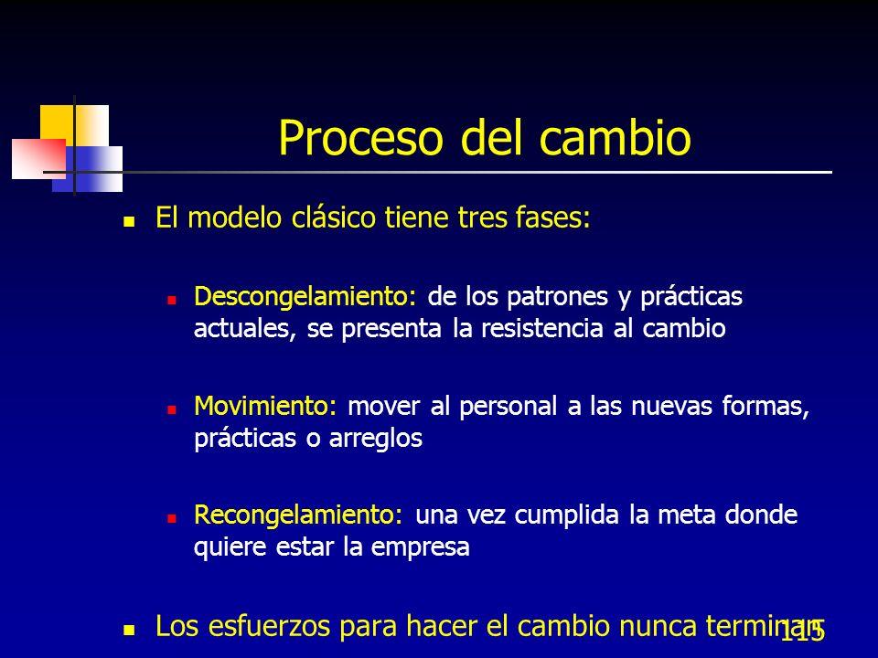 Proceso del cambio El modelo clásico tiene tres fases: