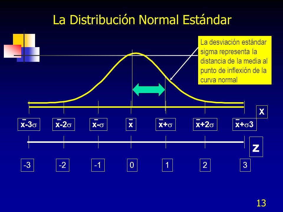 La Distribución Normal Estándar