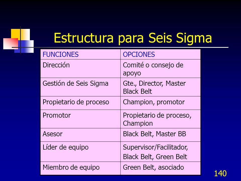 Estructura para Seis Sigma
