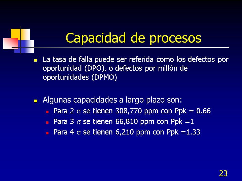 Capacidad de procesos Algunas capacidades a largo plazo son: