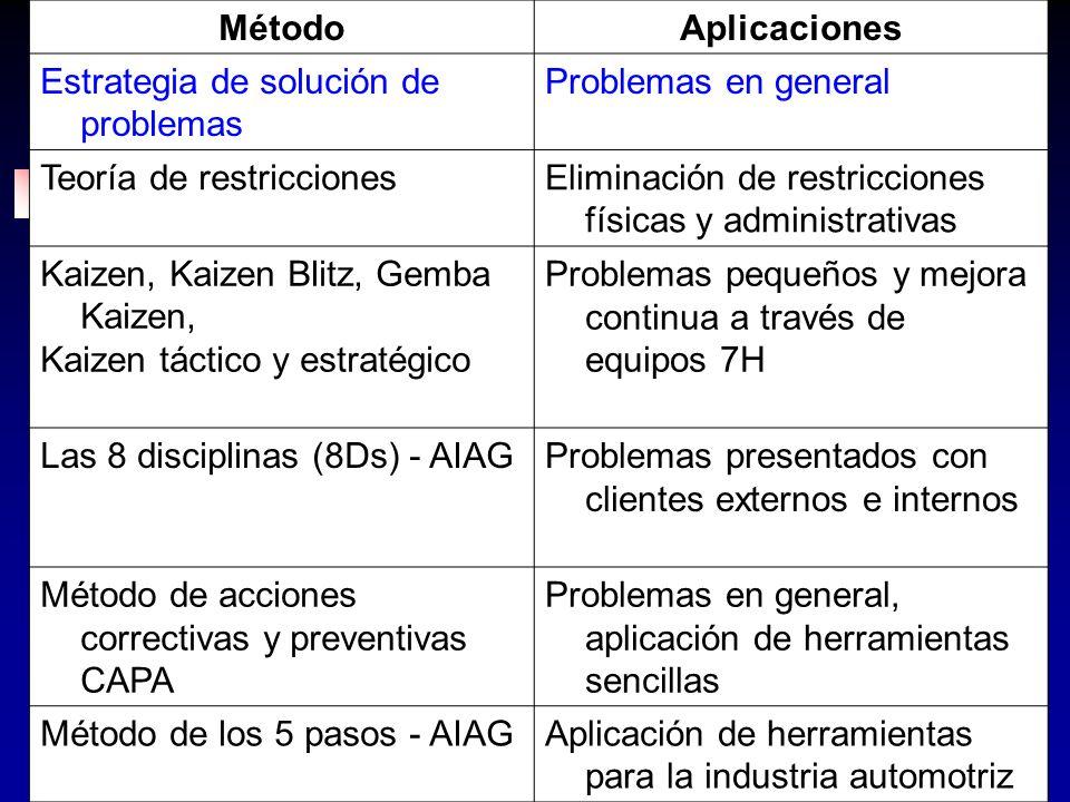 MétodoAplicaciones. Estrategia de solución de problemas. Problemas en general. Teoría de restricciones.
