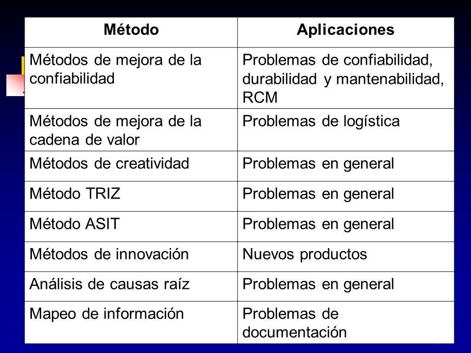 Método Aplicaciones. Métodos de mejora de la confiabilidad. Problemas de confiabilidad, durabilidad y mantenabilidad, RCM.