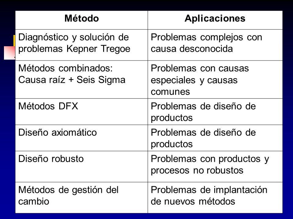 MétodoAplicaciones. Diagnóstico y solución de problemas Kepner Tregoe. Problemas complejos con causa desconocida.
