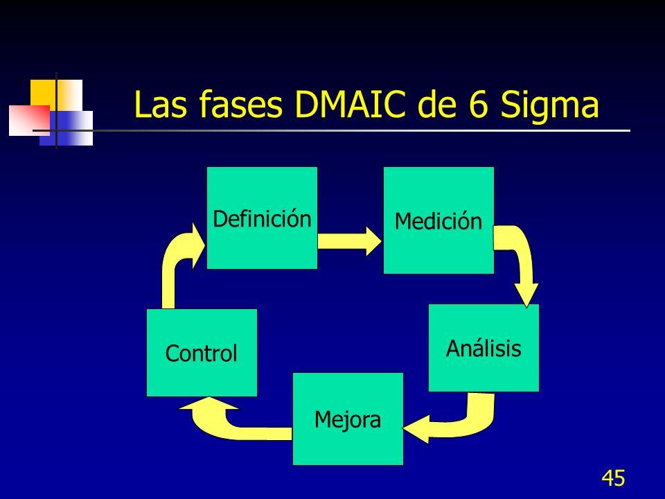 Las fases DMAIC de 6 Sigma