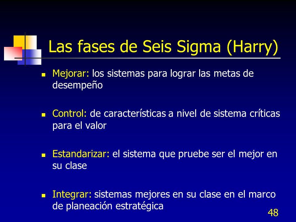 Las fases de Seis Sigma (Harry)