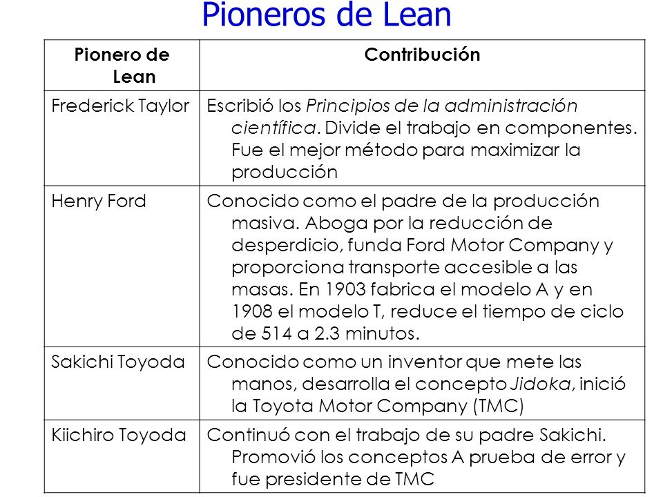 Pioneros de Lean Pionero de Lean Contribución Frederick Taylor