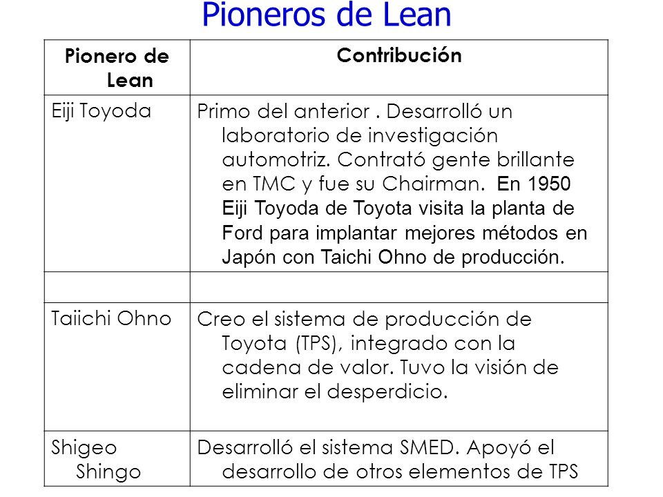 Pioneros de Lean Pionero de Lean Contribución Eiji Toyoda