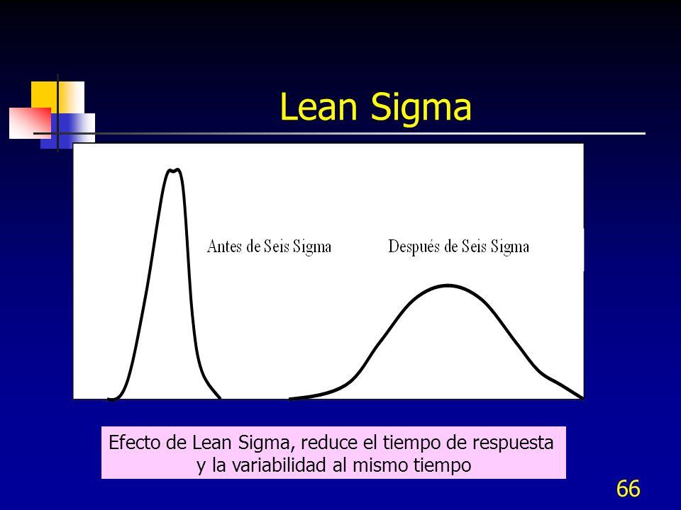 Lean Sigma Efecto de Lean Sigma, reduce el tiempo de respuesta