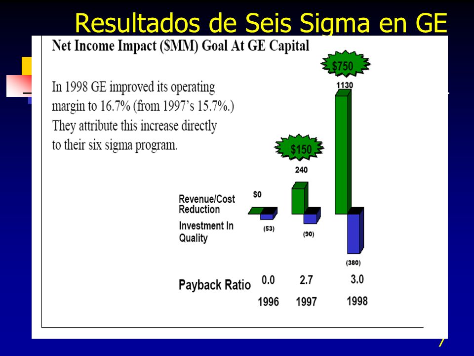Resultados de Seis Sigma en GE