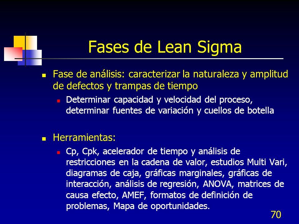 Fases de Lean Sigma Fase de análisis: caracterizar la naturaleza y amplitud de defectos y trampas de tiempo.