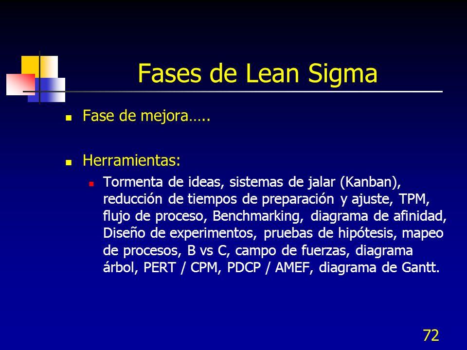 Fases de Lean Sigma Fase de mejora….. Herramientas: