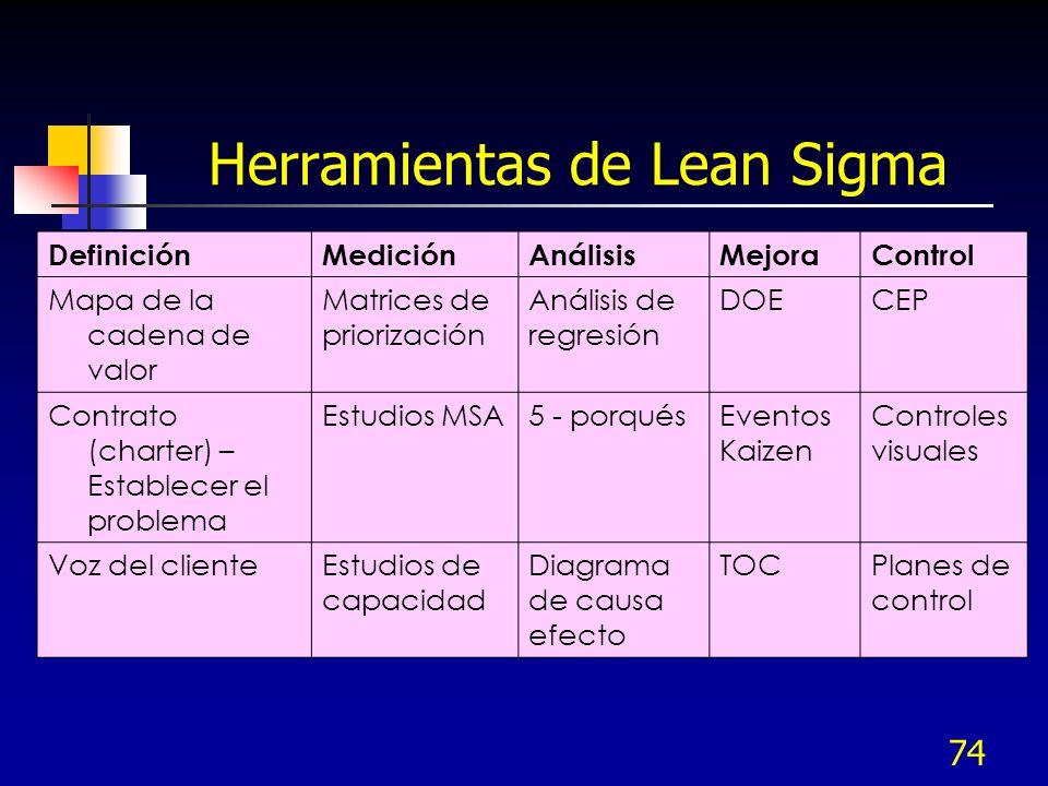Herramientas de Lean Sigma