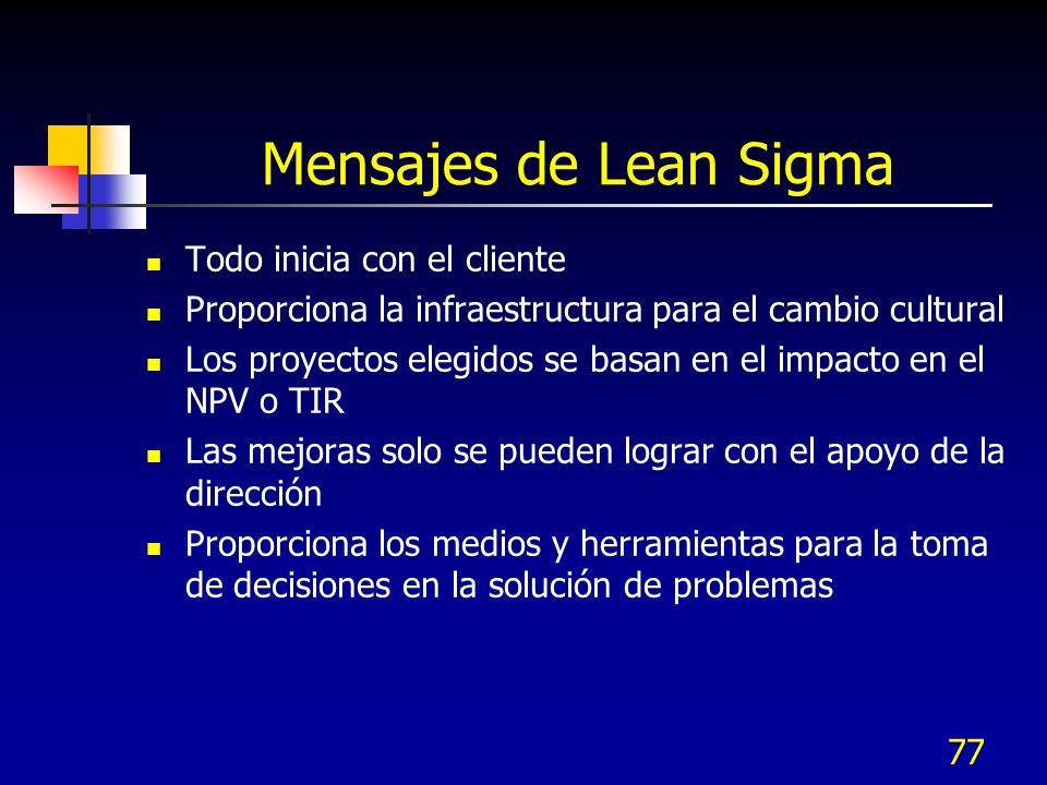 Mensajes de Lean Sigma Todo inicia con el cliente