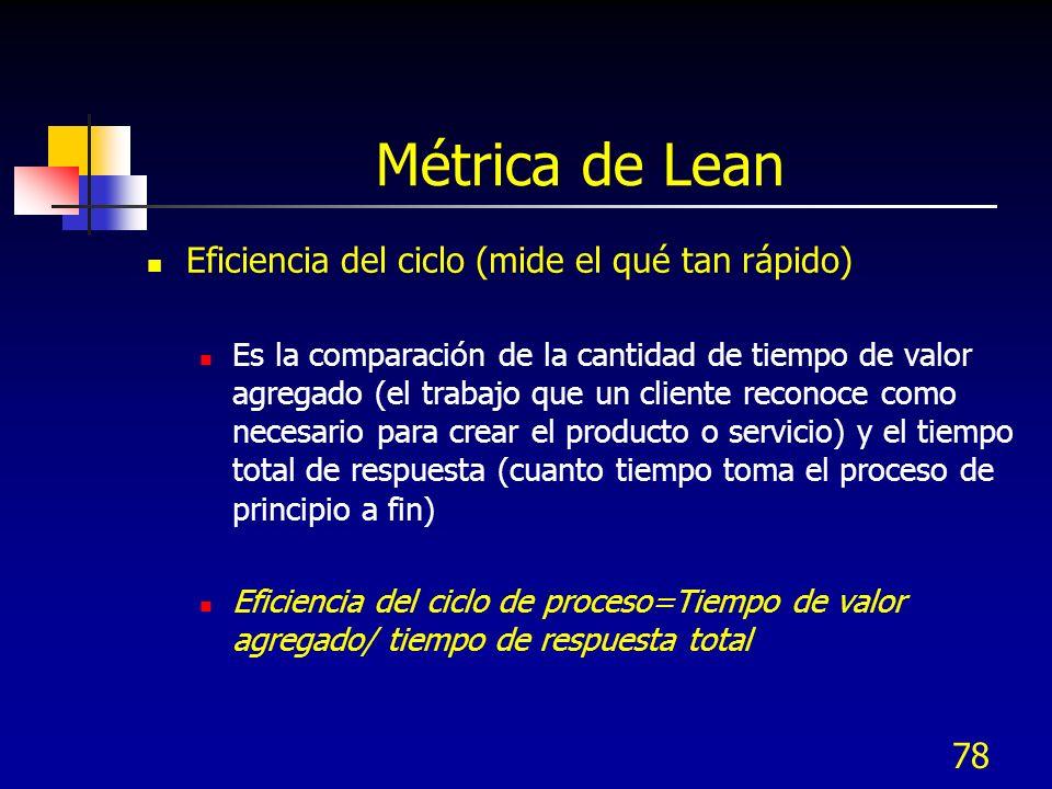 Métrica de Lean Eficiencia del ciclo (mide el qué tan rápido)