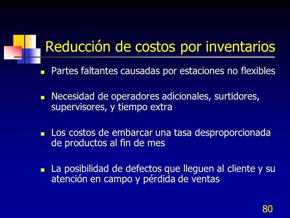 Reducción de costos por inventarios