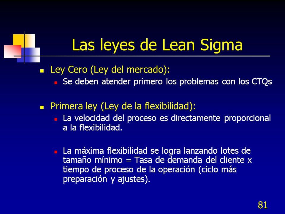 Las leyes de Lean Sigma Ley Cero (Ley del mercado):