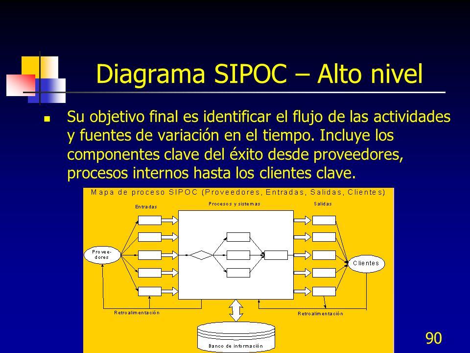 Diagrama SIPOC – Alto nivel