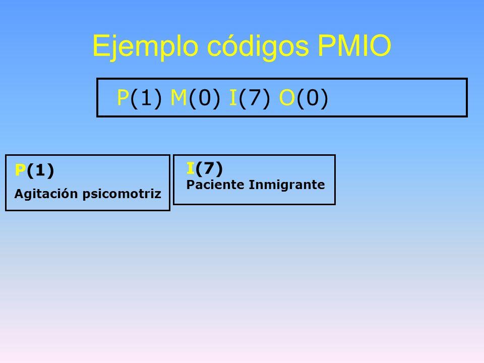 Ejemplo códigos PMIO P(1) M(0) I(7) O(0) I(7) P(1) Paciente Inmigrante