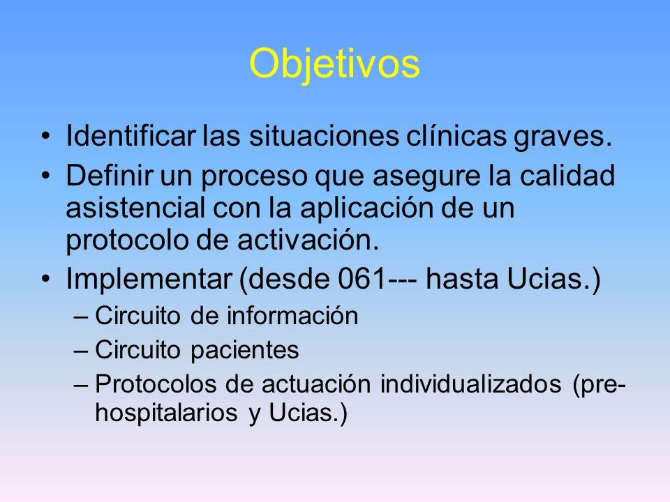 Objetivos Identificar las situaciones clínicas graves.