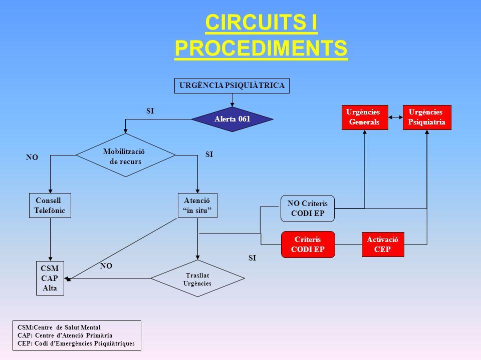 CIRCUITS I PROCEDIMENTS