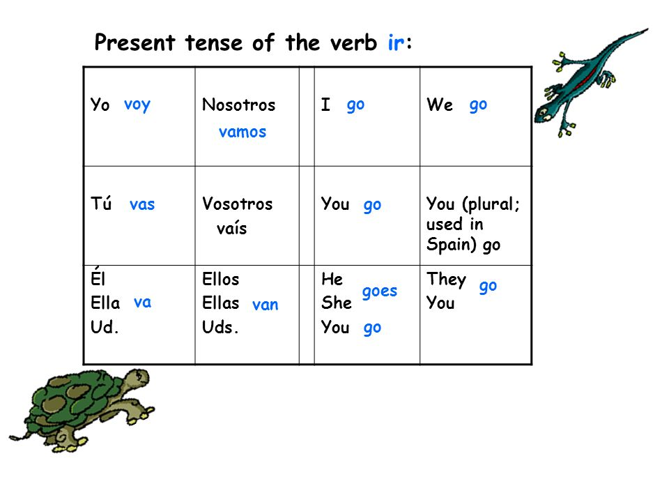 Present tense of the verb ir: