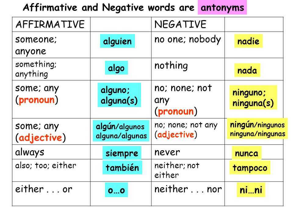 Affirmative and Negative words are antonyms AFFIRMATIVE NEGATIVE