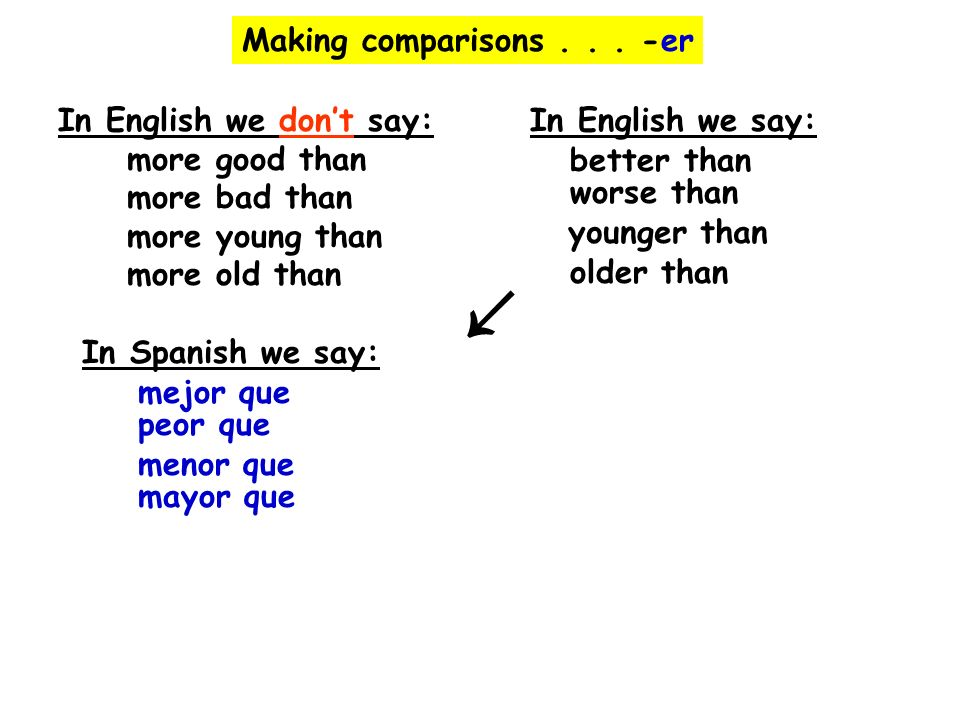↙ Making comparisons . . . -er In English we don't say: more good than