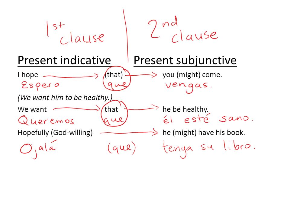 Present indicative Present subjunctive