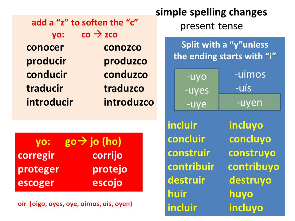 simple spelling changes present tense