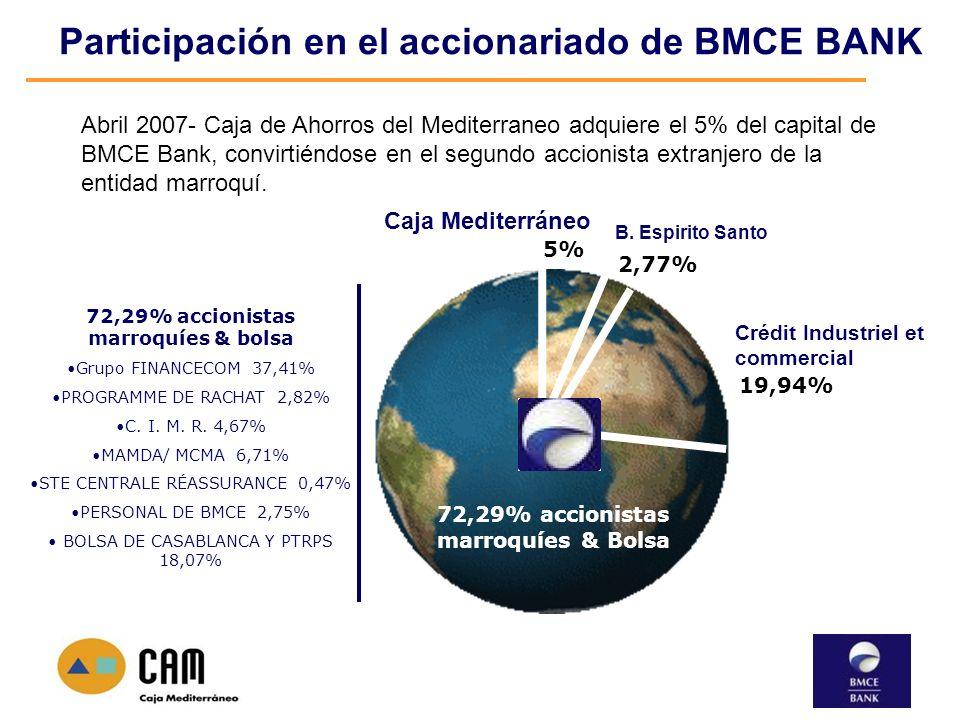 Participación en el accionariado de BMCE BANK
