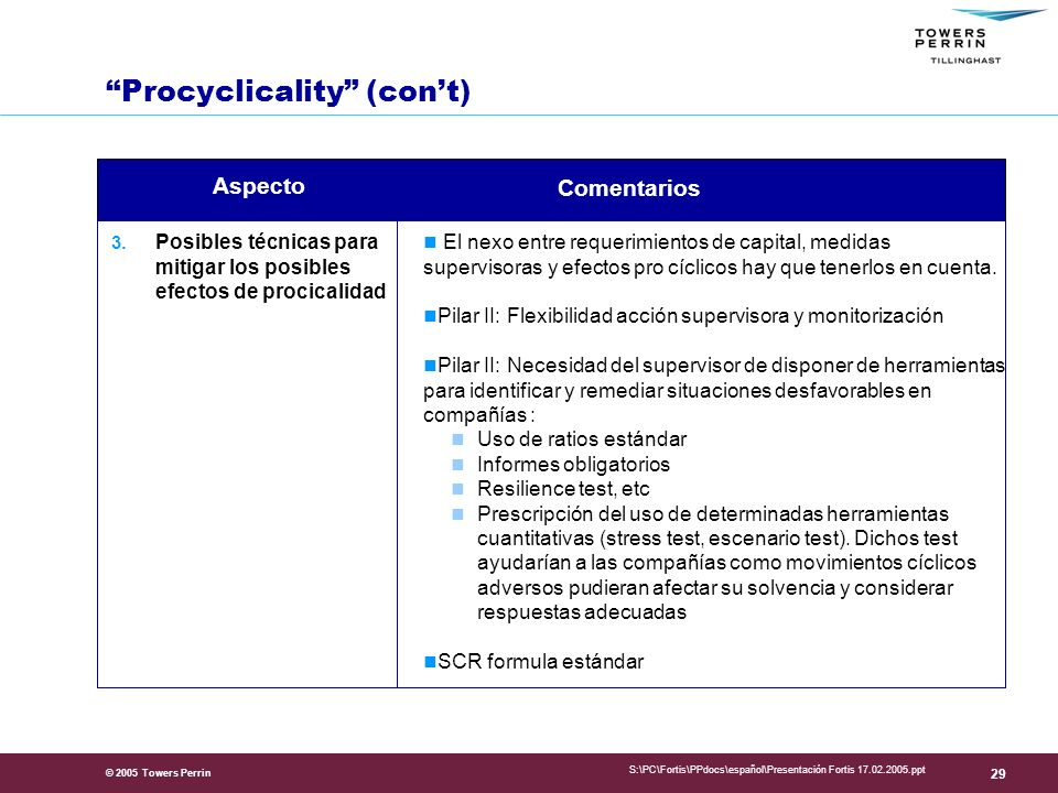 Procyclicality (con't)