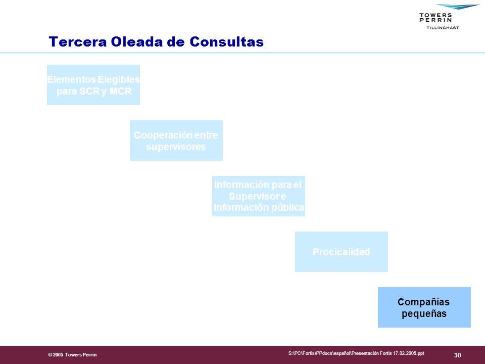 Tercera Oleada de Consultas