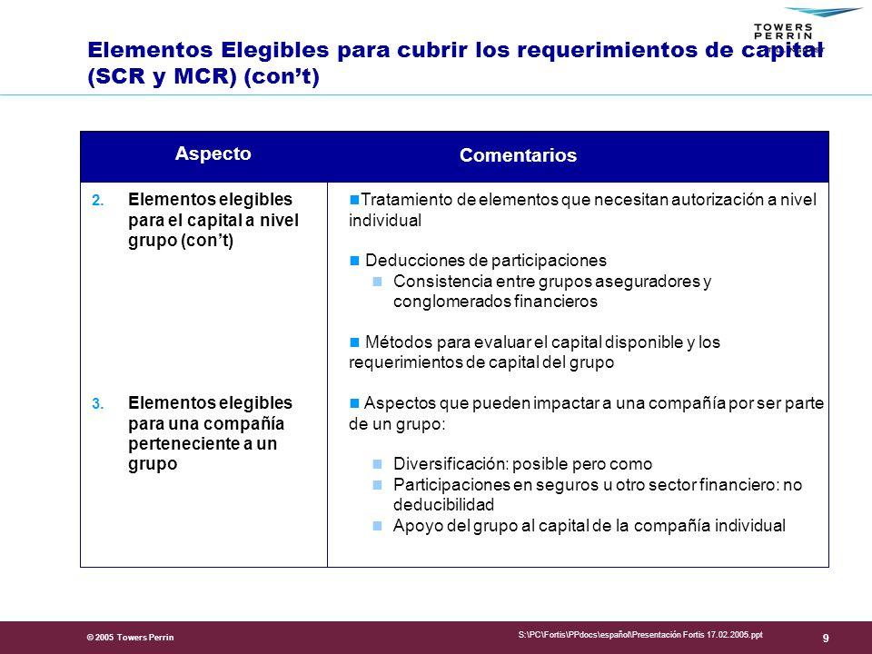 Presentation Title Elementos Elegibles para cubrir los requerimientos de capital (SCR y MCR) (con't)