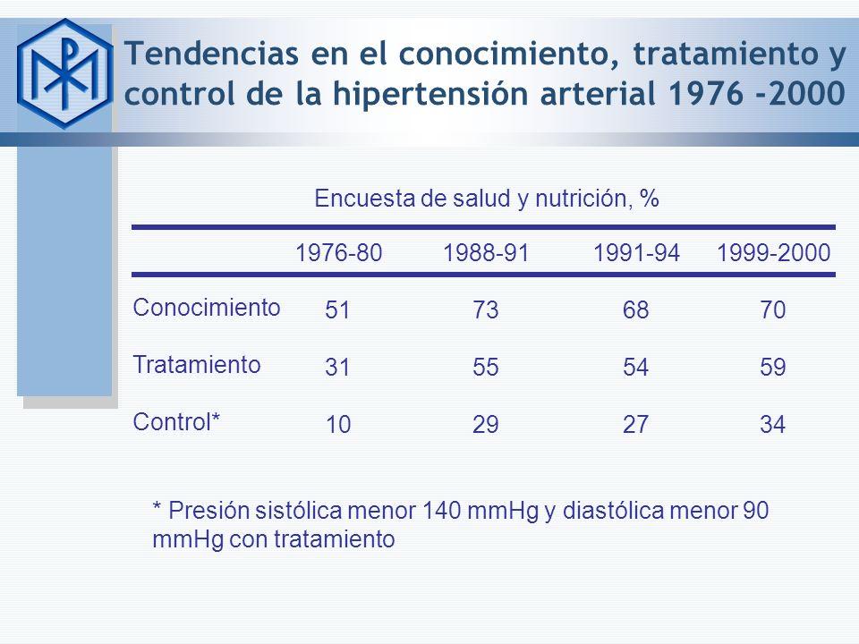 Tendencias en el conocimiento, tratamiento y control de la hipertensión arterial 1976 -2000