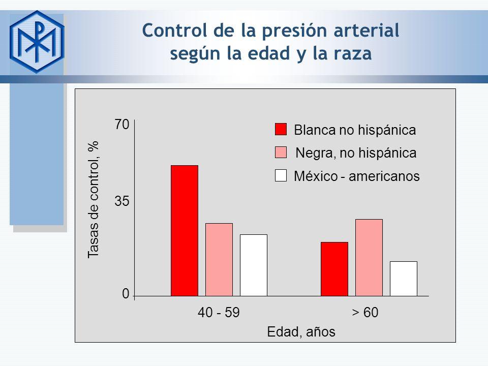 Control de la presión arterial según la edad y la raza