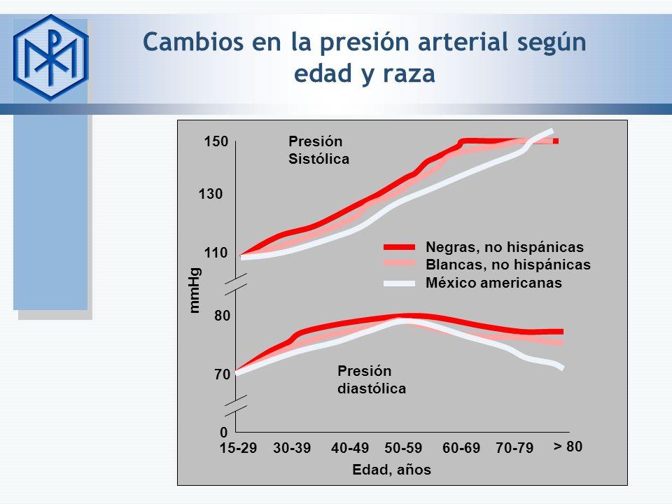 Cambios en la presión arterial según edad y raza