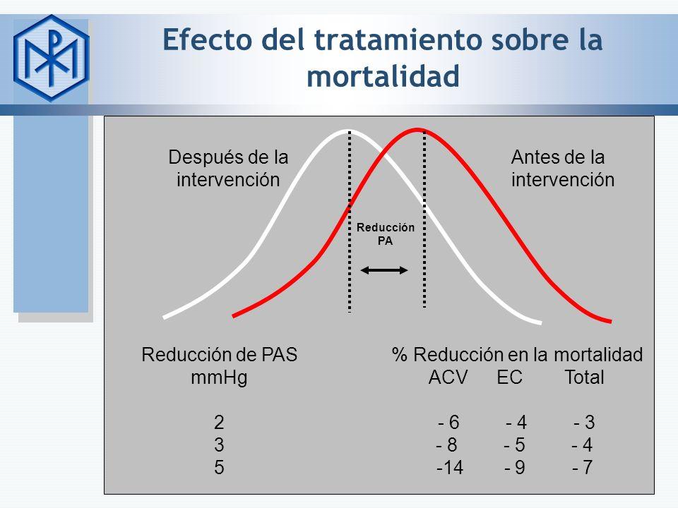 Efecto del tratamiento sobre la mortalidad