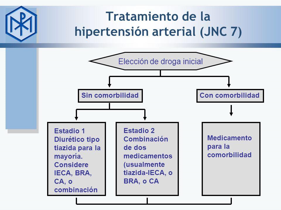Tratamiento de la hipertensión arterial (JNC 7)