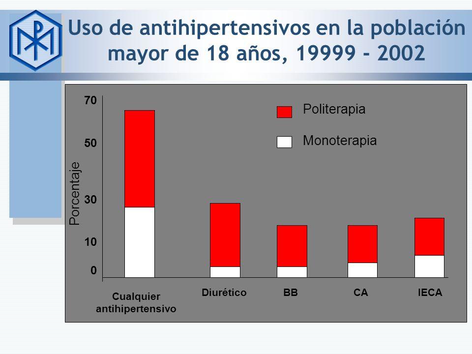 Uso de antihipertensivos en la población mayor de 18 años, 19999 - 2002