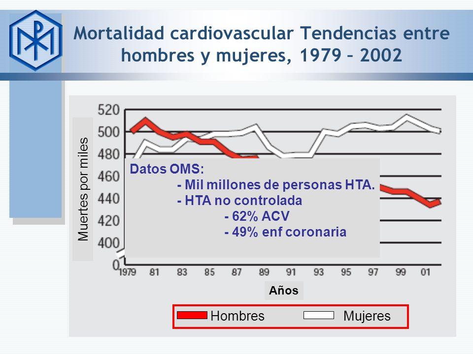 Mortalidad cardiovascular Tendencias entre hombres y mujeres, 1979 – 2002