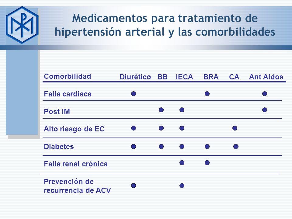 Medicamentos para tratamiento de hipertensión arterial y las comorbilidades